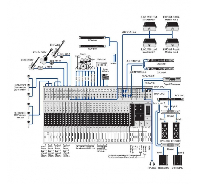 Микшерный пульт BEHRINGER SX3282